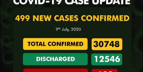 Nigeria Records 499 New Cases Of  COVID-19 .